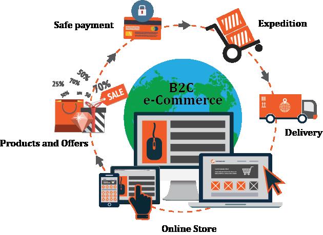 B2C_eCommerce_0