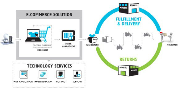 Courier-Management-Systems